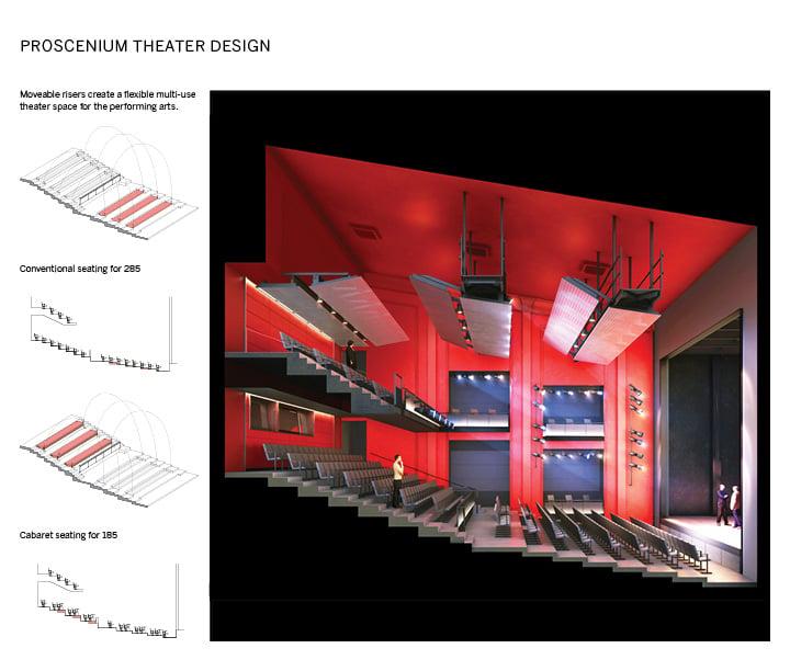 Proscenium Theater Design }