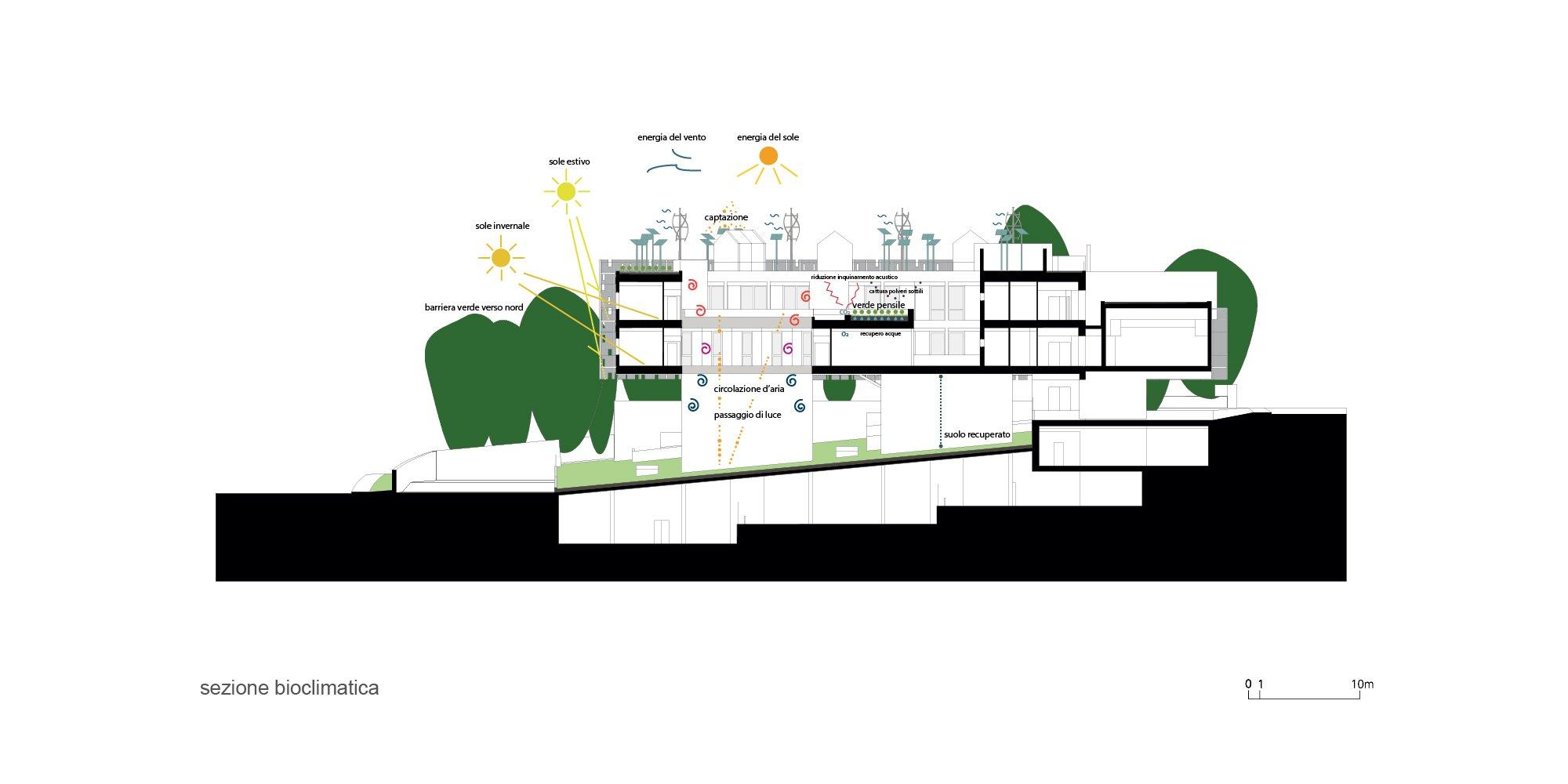 sezione bioclimatica }