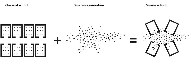 Explanation intern organisation UArchitects }