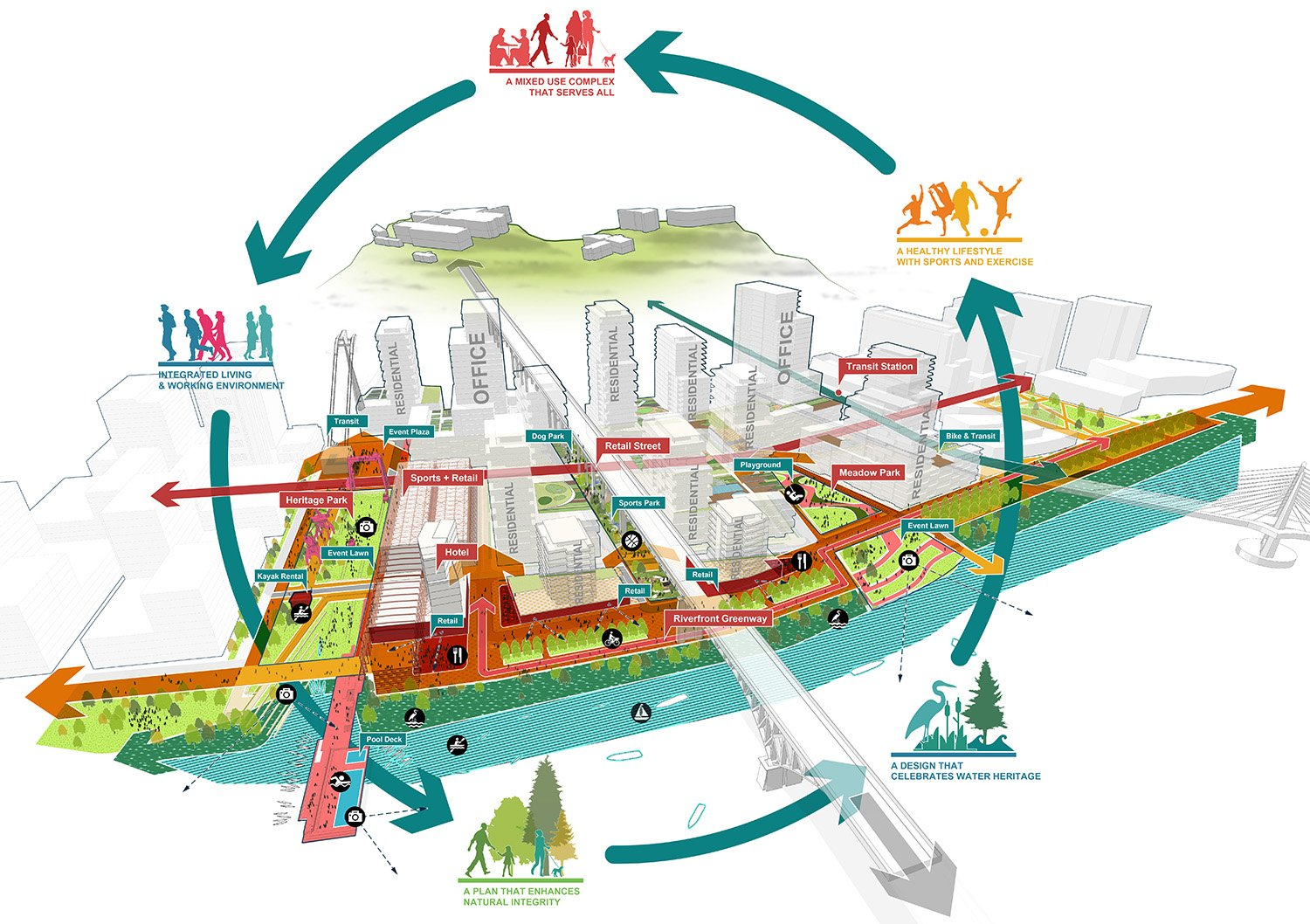 The district framework is structure by 3 diverse new public spaces.