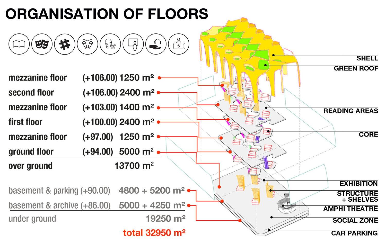 organisation of floors gad}