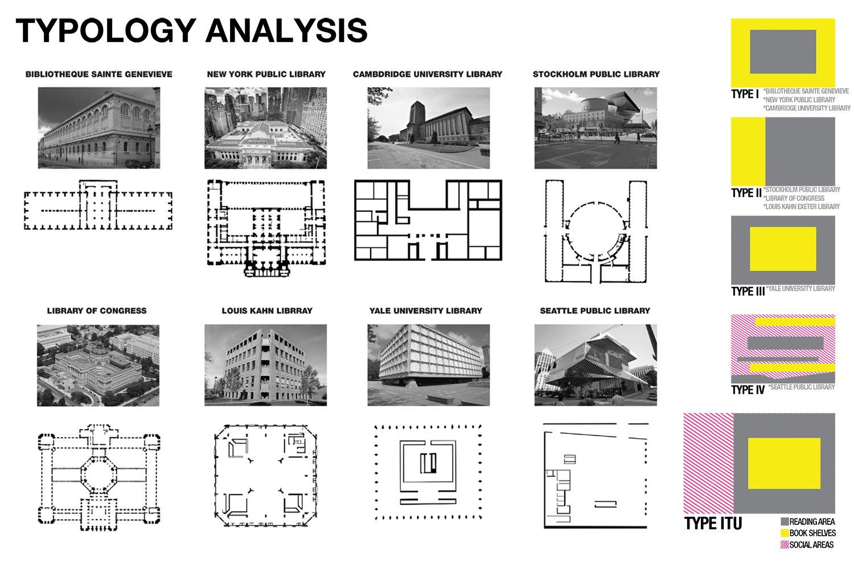 typology analysis gad}
