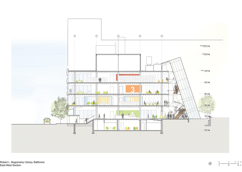 Section East-West Behnisch Architekten}