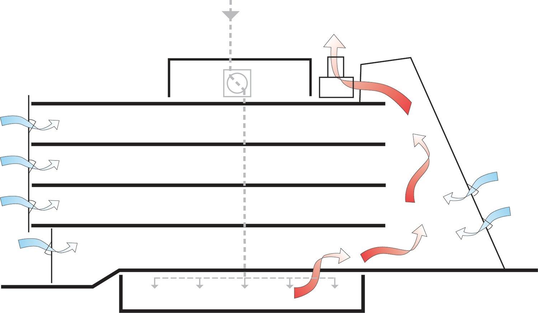 Natural ventilation diagram Behnisch Architekten}