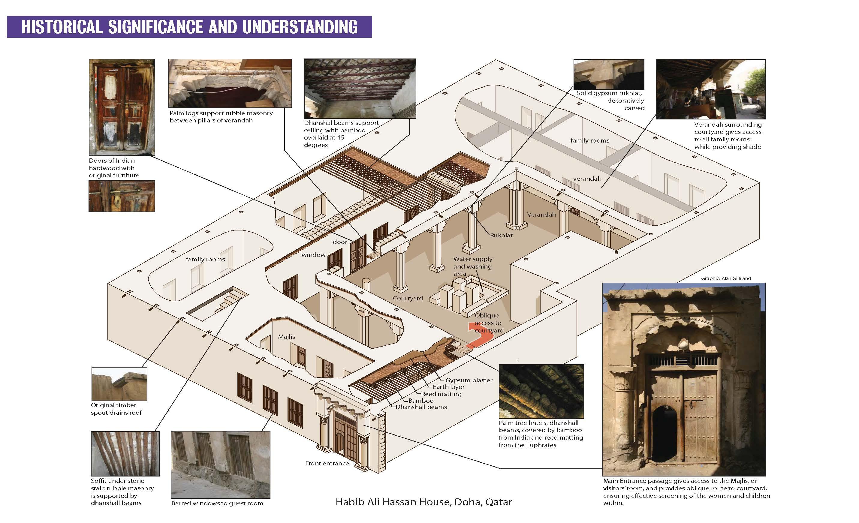 Historical Significance John McAslan + Partners}