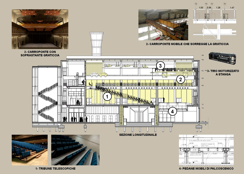 Progetto Scenotecnico innovativo per una elevata flessibilità funzionale ©AtelierTraldi}