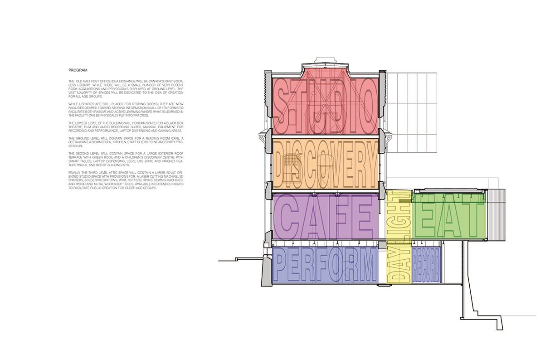Program diagram RDHA}