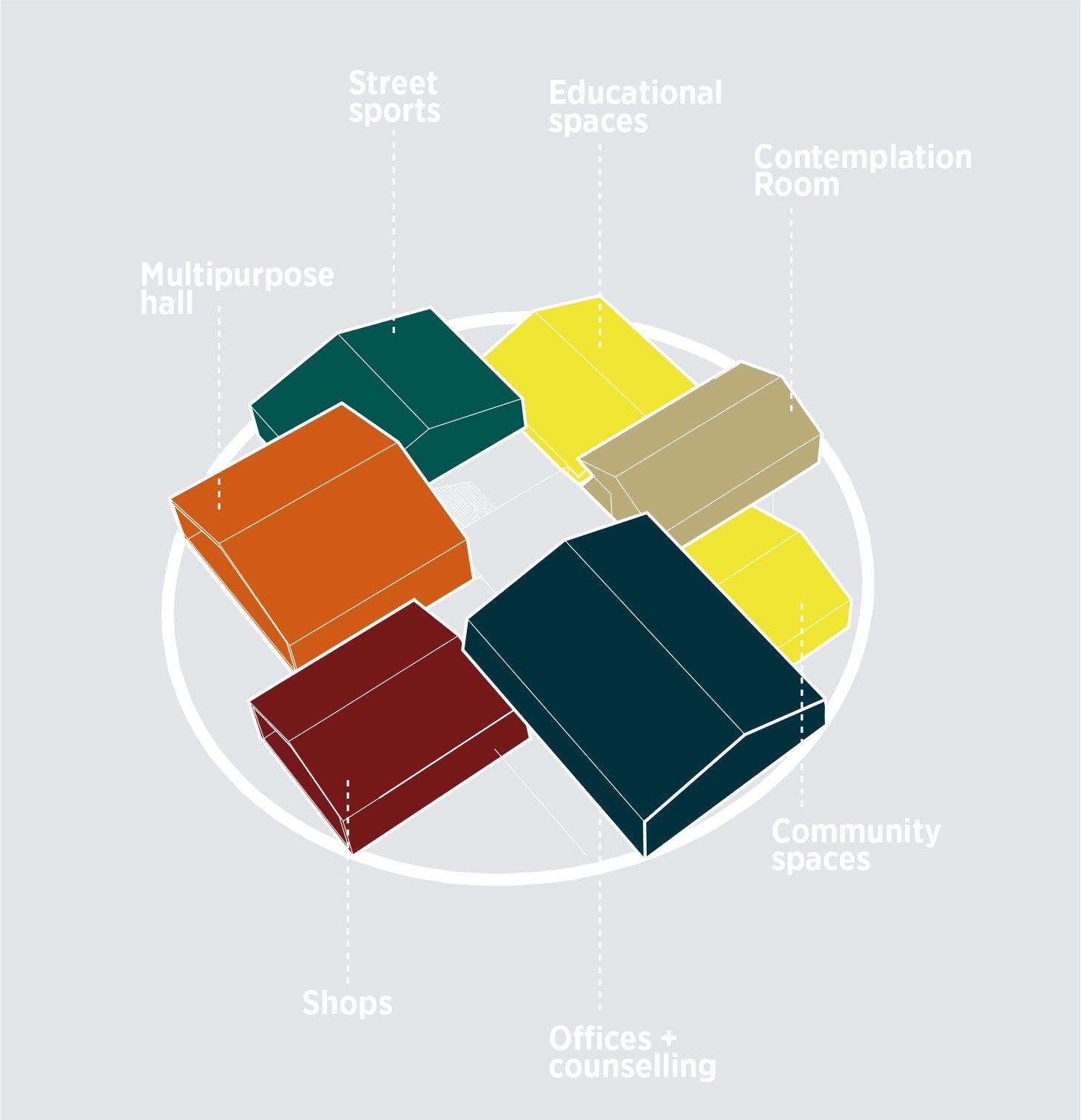 diagram C.F. Møller Architects}