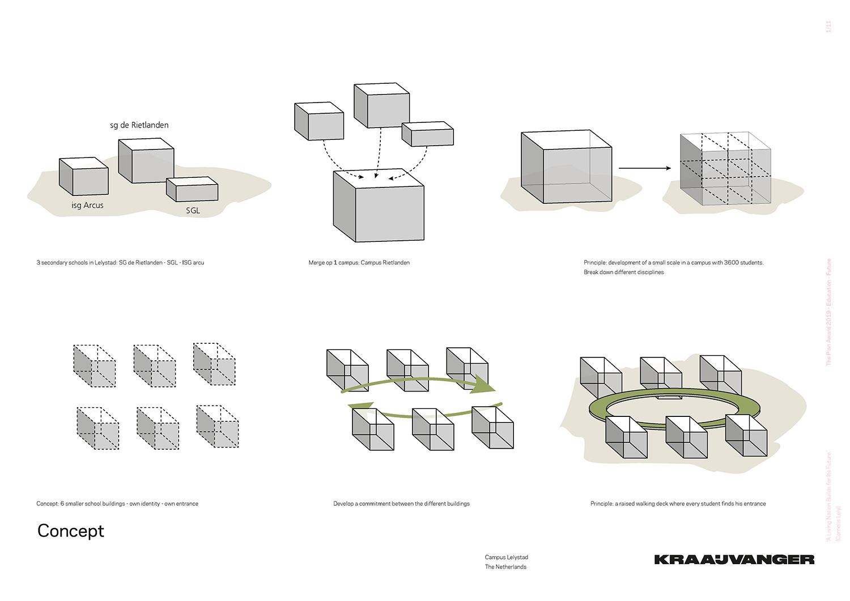 Campus Lelystad - concept © Kraaijvanger Architects}