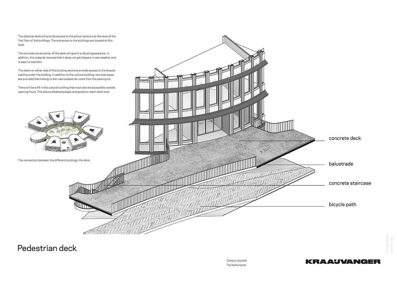 Pedestrian deck © Kraaijvanger Architects}