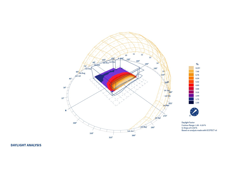 daylight analysis Settanta7}