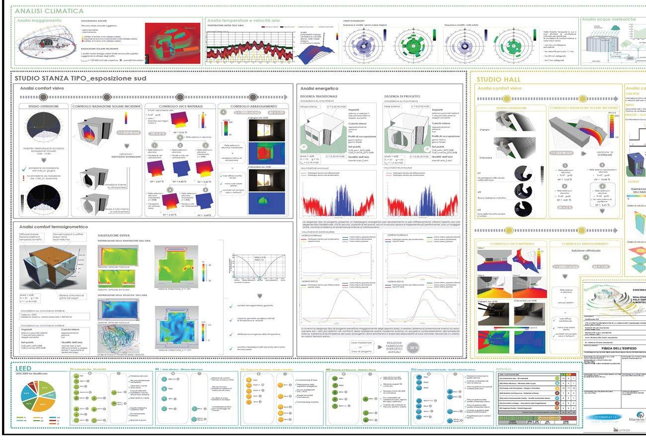 Analisi climatica, analisi del comfort visivo/termoigrometrico - analisi energetica LFA}