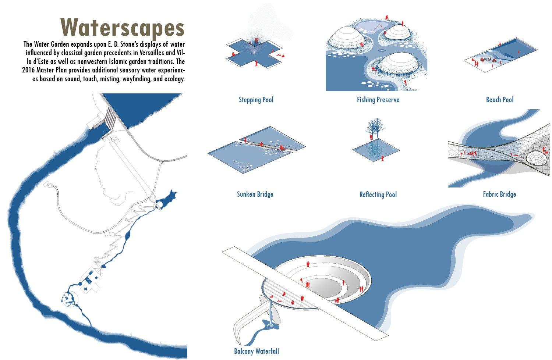 Waterscapes University of Arkansas Community Design Center}