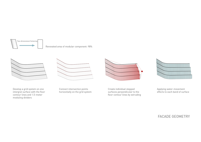 Facade geometry EID Architecture}