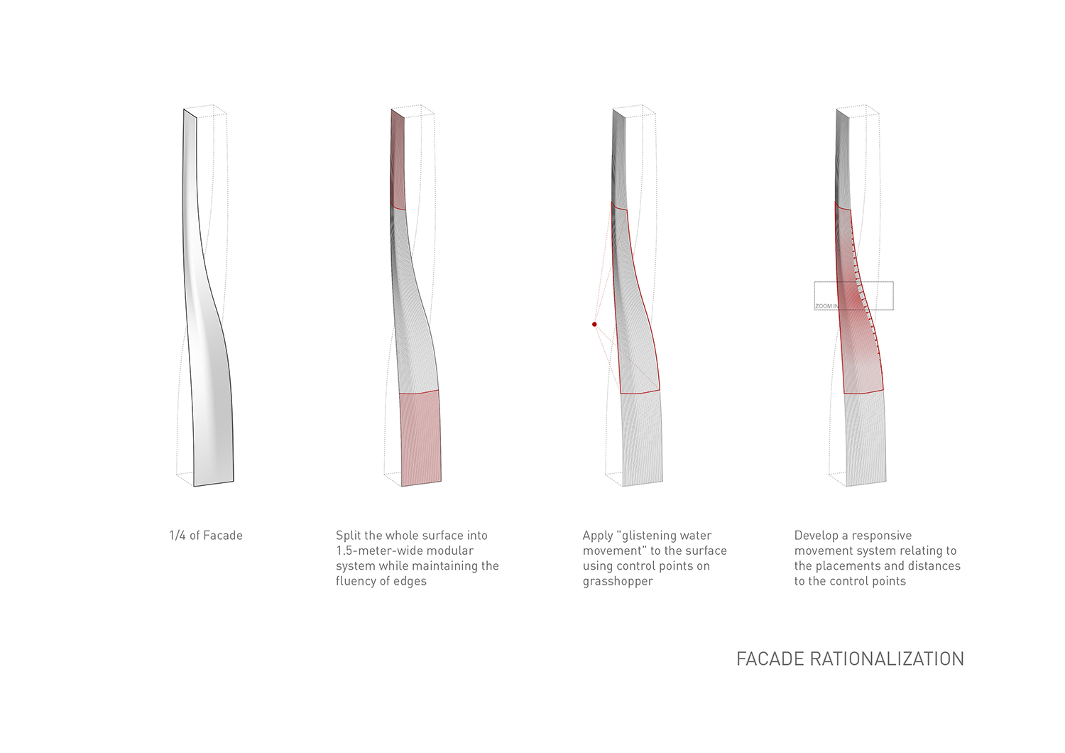 Facade rationalization EID Architecture}