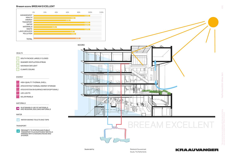 BREAAM Excellent (sustainability scores) © Kraaijvanger Architects}