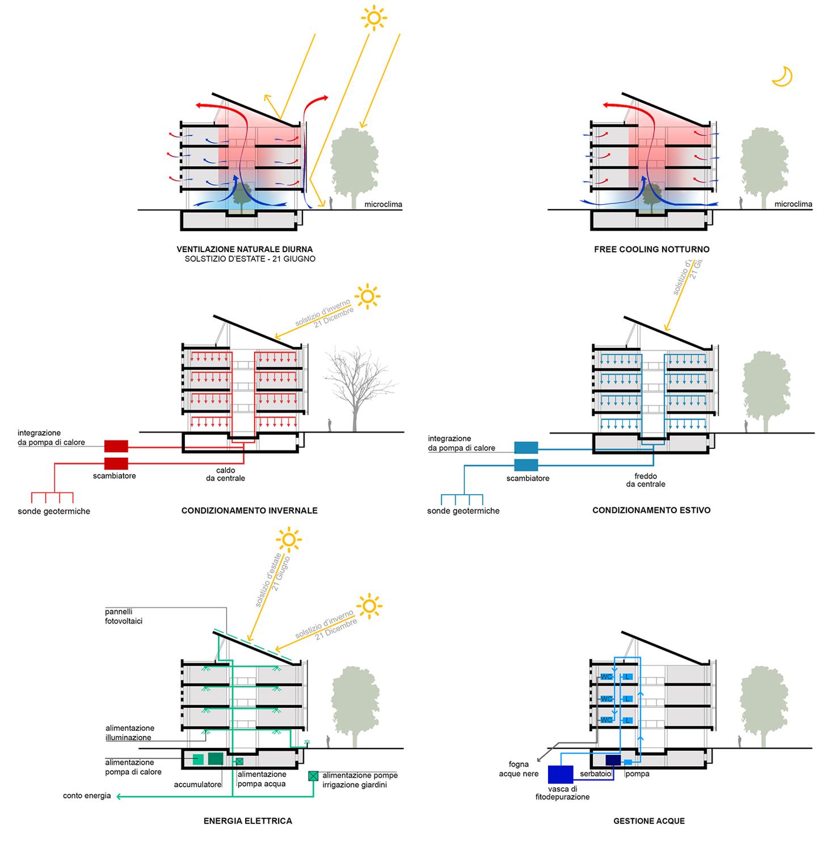 FDG_32_schemi-bioclimatici Frigerio Design Group}