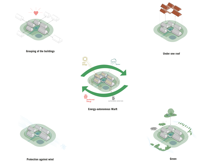diagrams blauraum Architekten