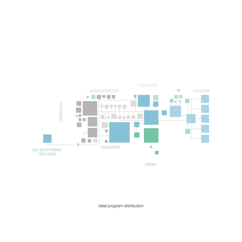 Scheme programme distribution (2) KAAN Architecten}