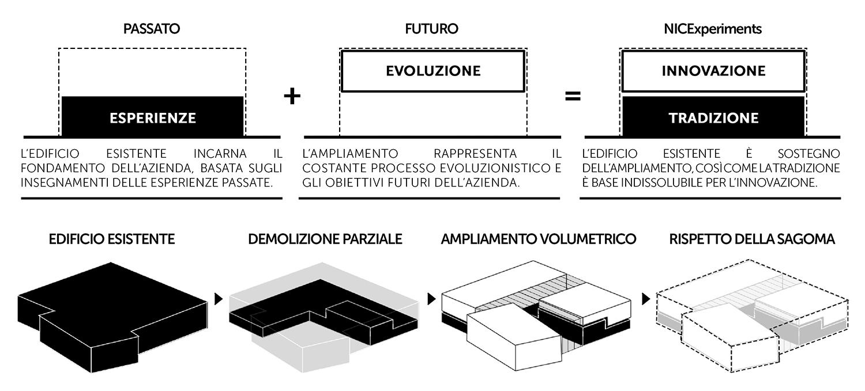 Concept TA.R.I-Architects