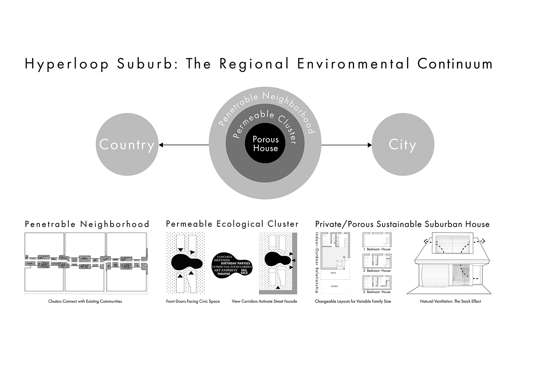 Regional Environmental Continuum Diagram Louise Braverman Architect}