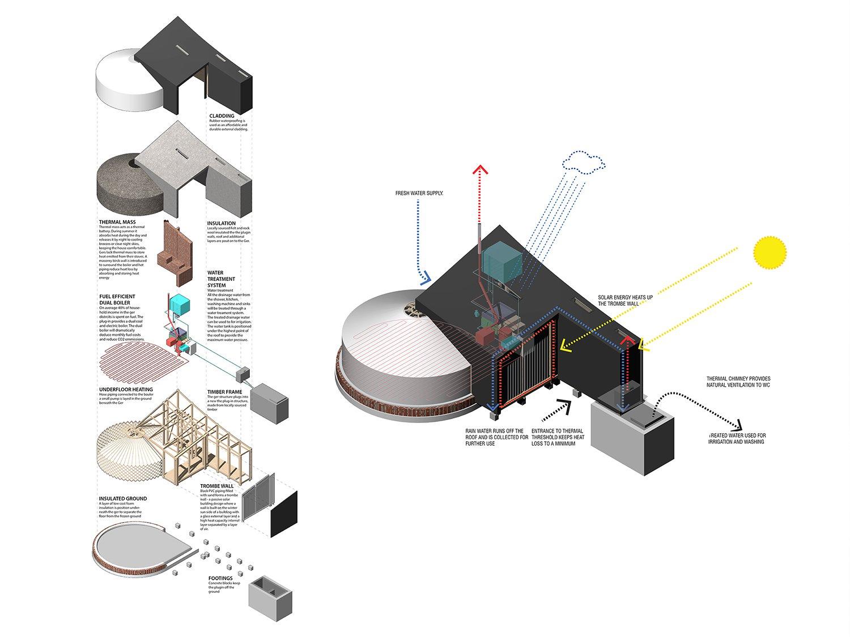 Ger Plug-in environmental systems Rural Urban Framework (RUF)}