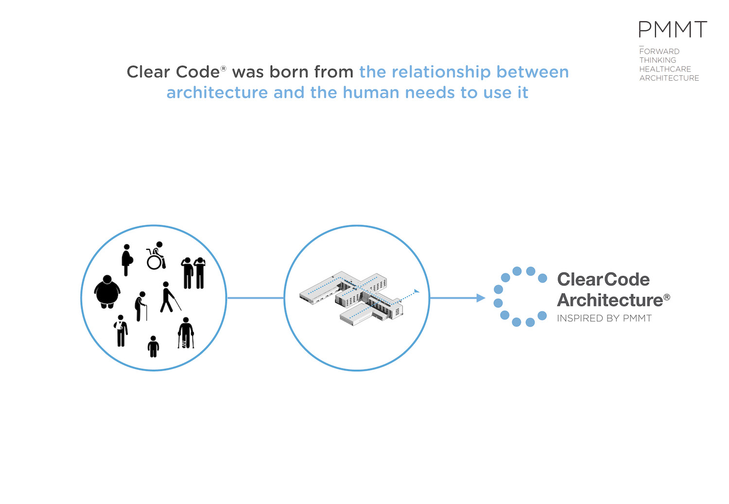 Clear Code brings together human needs and architecture. PMMT Arquitectura}