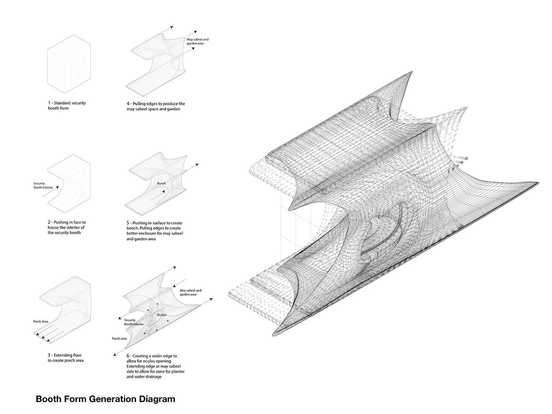 Booth Form Generation Diagram Nada Almulla}