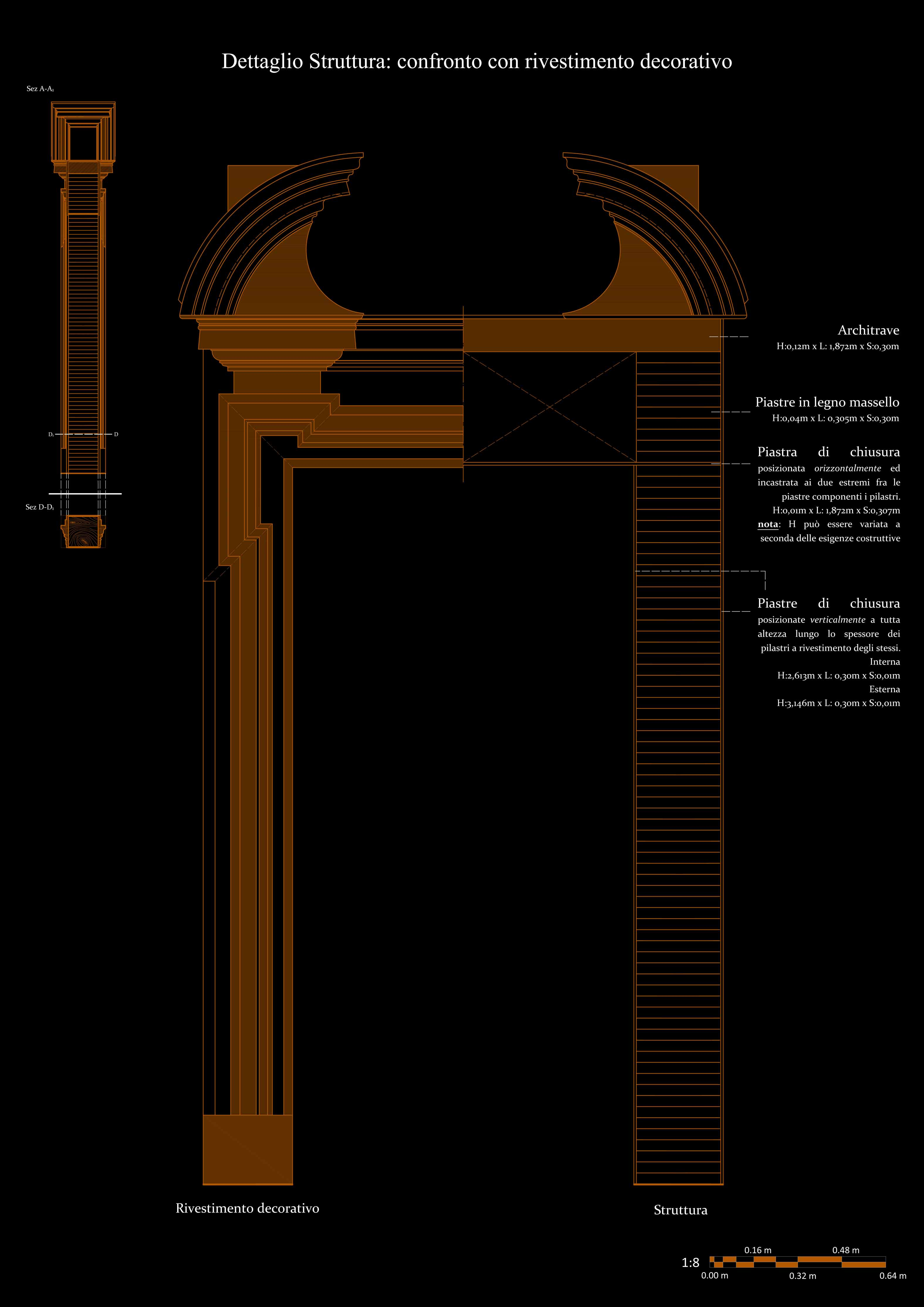 Structural and architectural design of the monumental gate in comparison to each other Fonti}