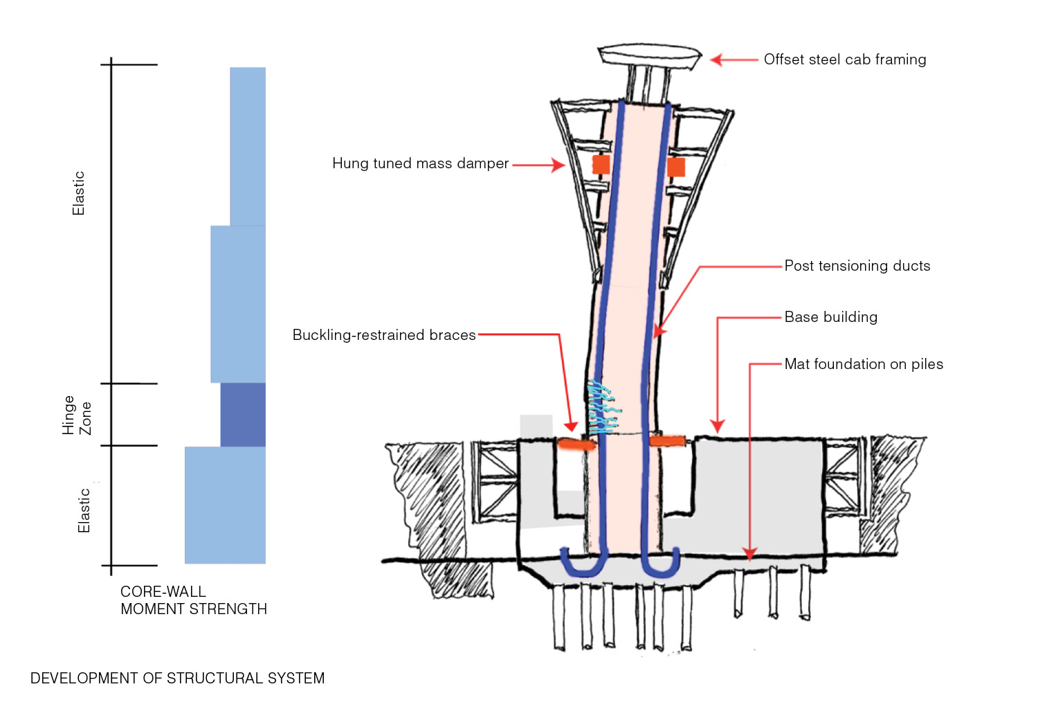 Development of Structural System Fentress Architects}