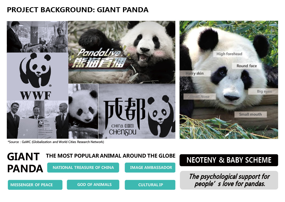 1.PROJECT BACKGROUND: GIANT PANDA Shanghai Tianhua Architectural Design Co., Ltd.}