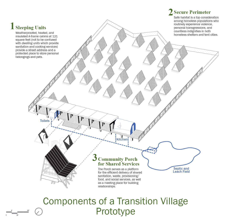 Components of a Transition Village Prototype University of Arkansas Community Design Center}