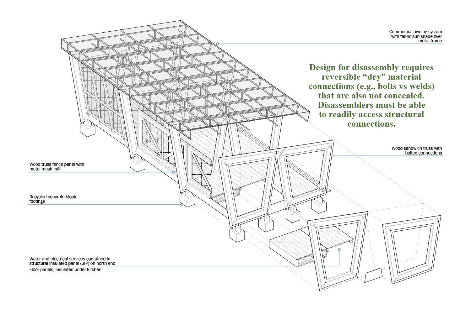 """Design for disassembly requires reversible """"dry"""" material connections (e.g., bolts vs welds) that are also not concealed. Disassemblers must be able to readily access structural connections. University of Arkansas Community Design Center}"""
