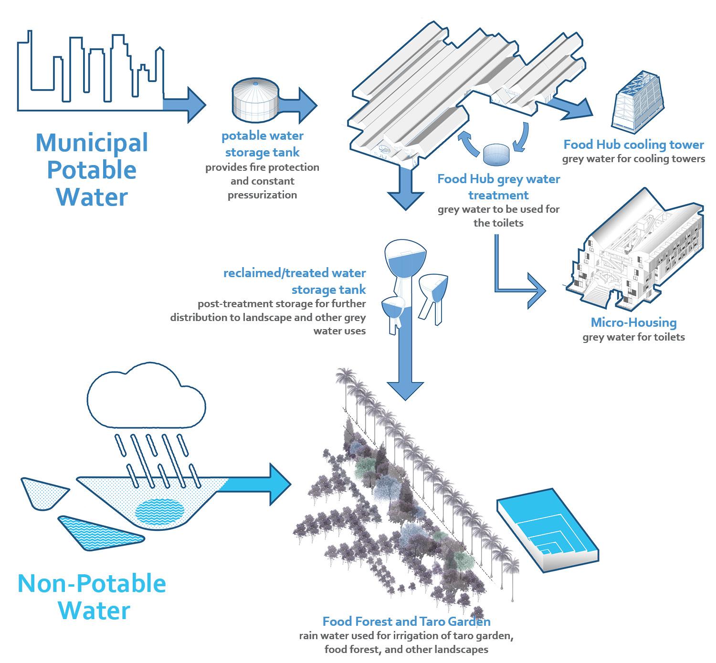 Water Reclamation Diagram University of Arkansas Community Design Center}