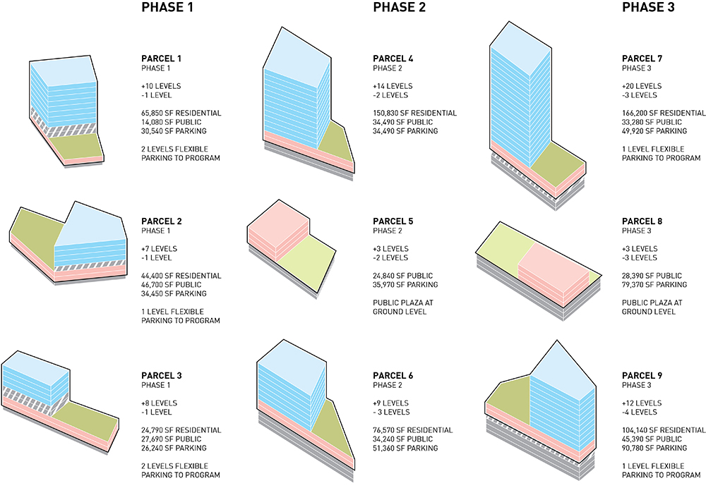 Parcel Phasing Diagrams Lorcan O'Herlihy Architects [LOHA]