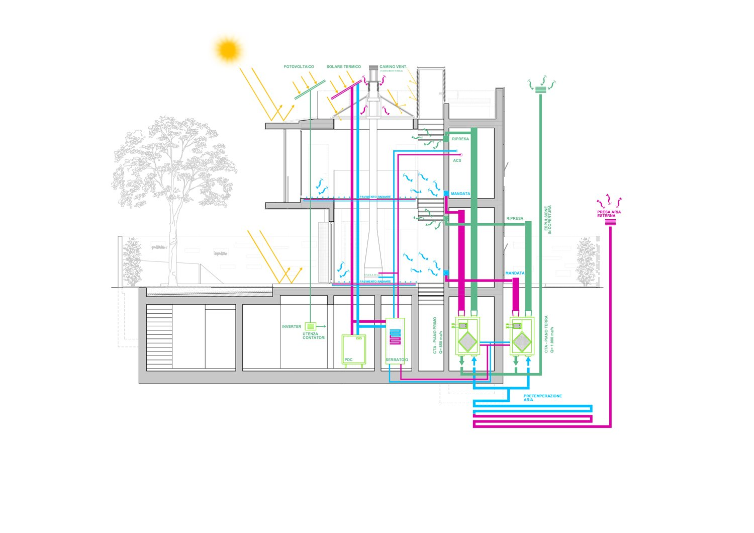 energy diagram angus fiori architects}
