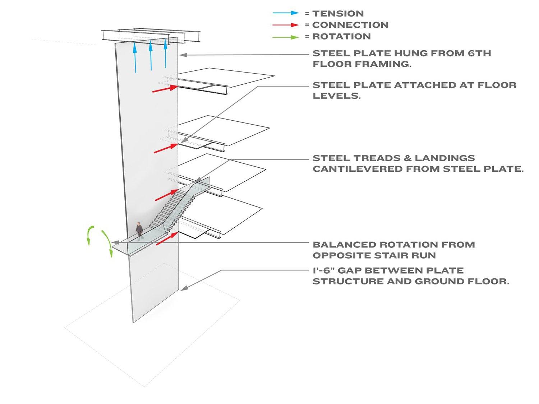 Blade Stair Guardrail Axonometric, Museum of Modern Art Courtesy of Diller Scofidio + Renfro}