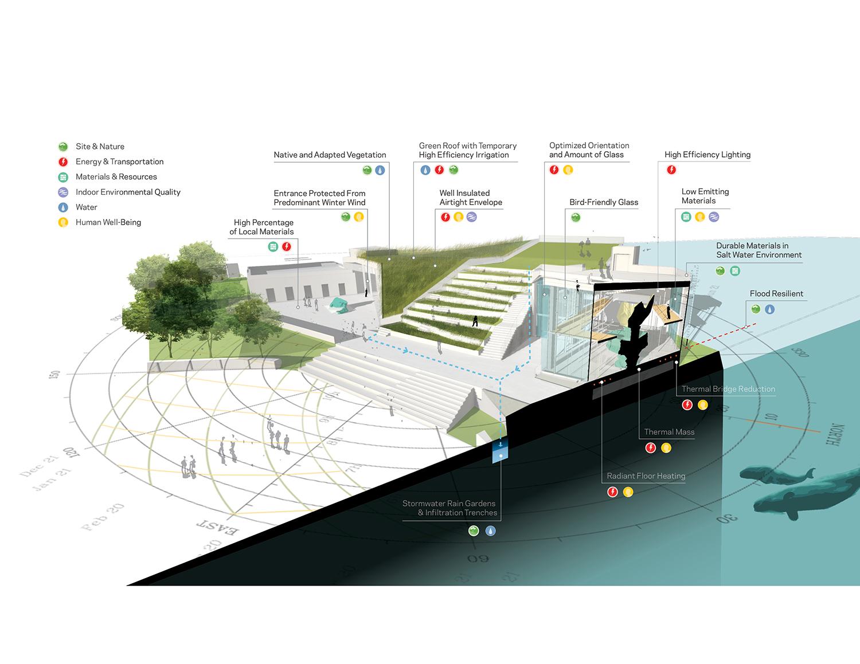 Sustainability Diagram Courtesy of FXCollaborative}