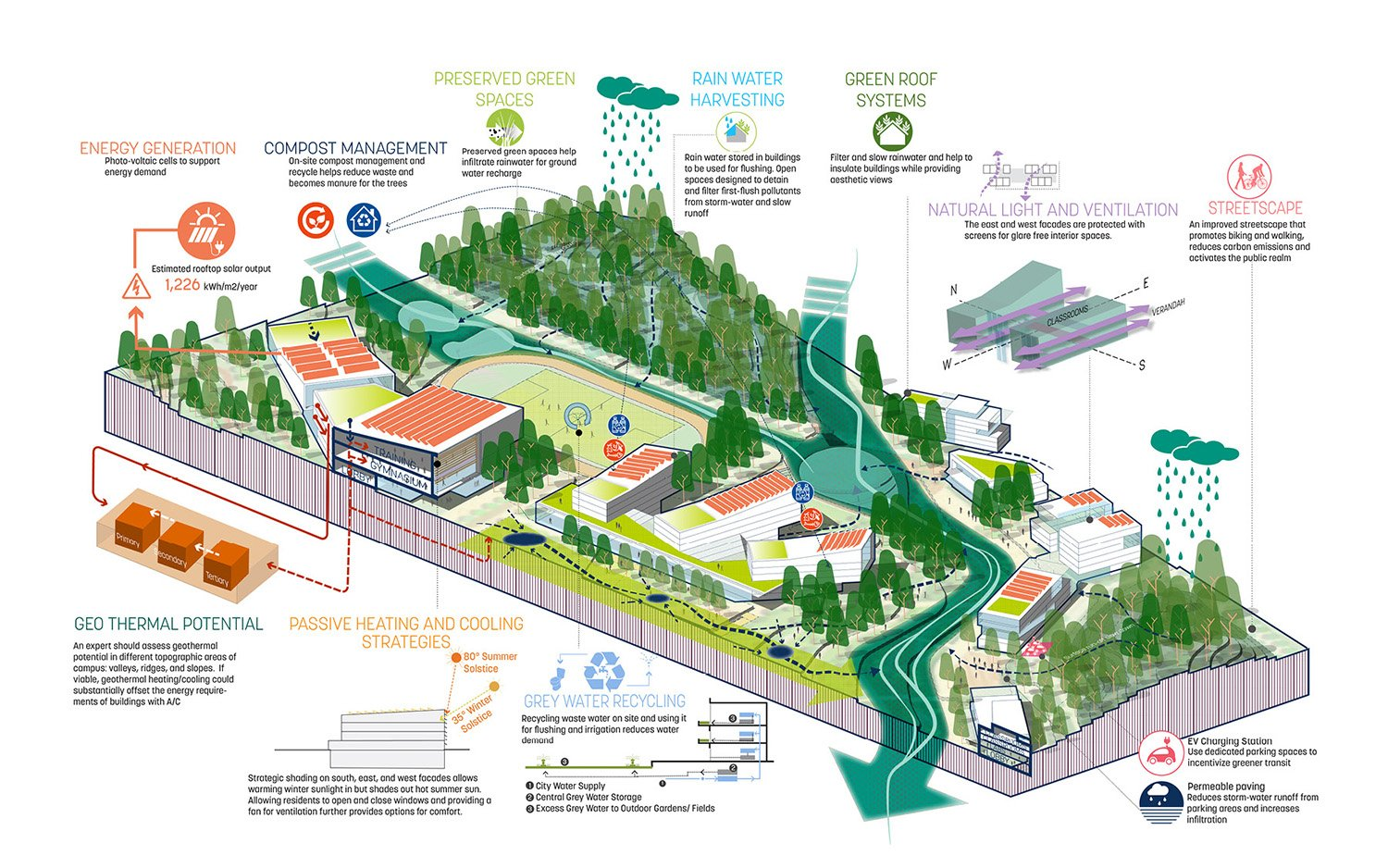 The masterplan provides a wide array of sustainability strategies ranging from energy saving, waste management, topsoil conversation, to geothermal and stormwater management. SASAKI}