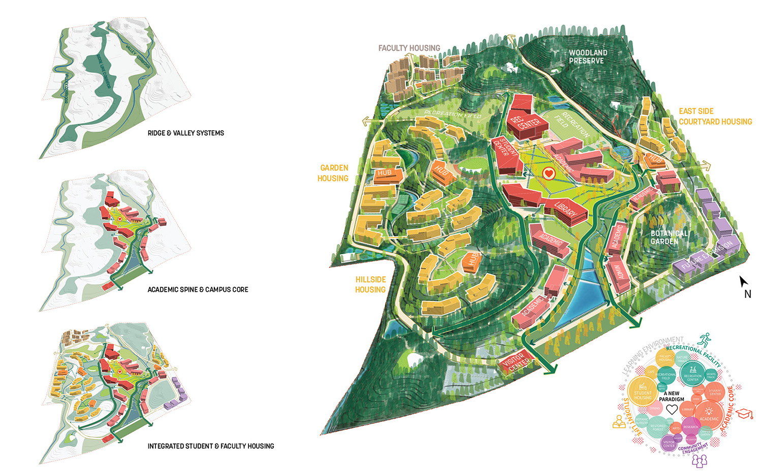 INTEGRATED CAMPUS FRAMEWORK: The ridge and valleys are the key spatial features of the campus structure, functioning as a primary campus amenity for integrated learning and living. SASAKI}