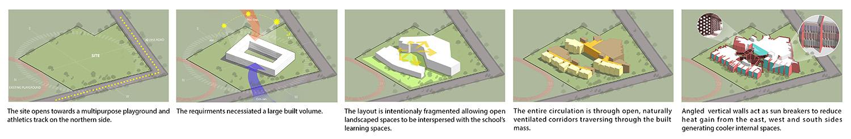 Concept Diagrams Sanjay Puri Architects}