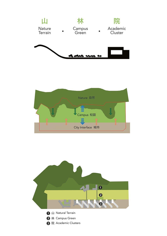 Concept Diagram 1 Rocco Design Architects Associates}