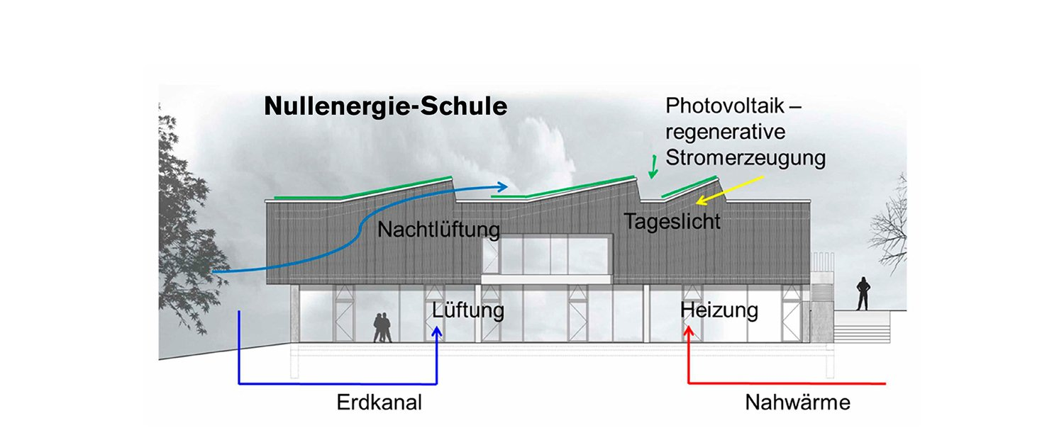 An active building utilizing environmental energy sources in a maximum way. Transsolar KlimaEngineering}
