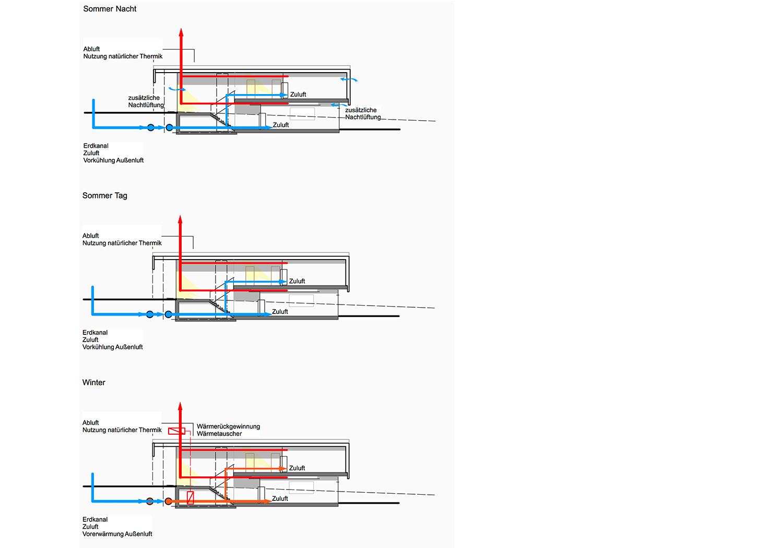natural hybrid ventilation concept Transsolar KlimaEngineering}