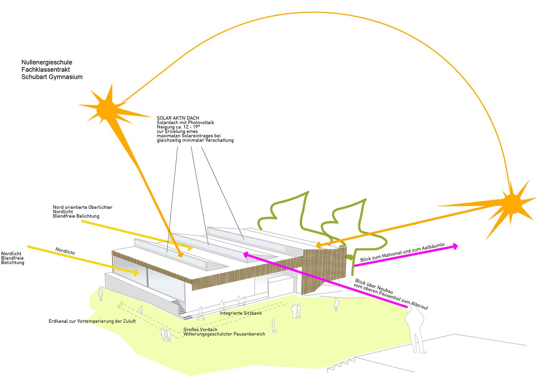 concept sketch Liebel/Architekten BDA}