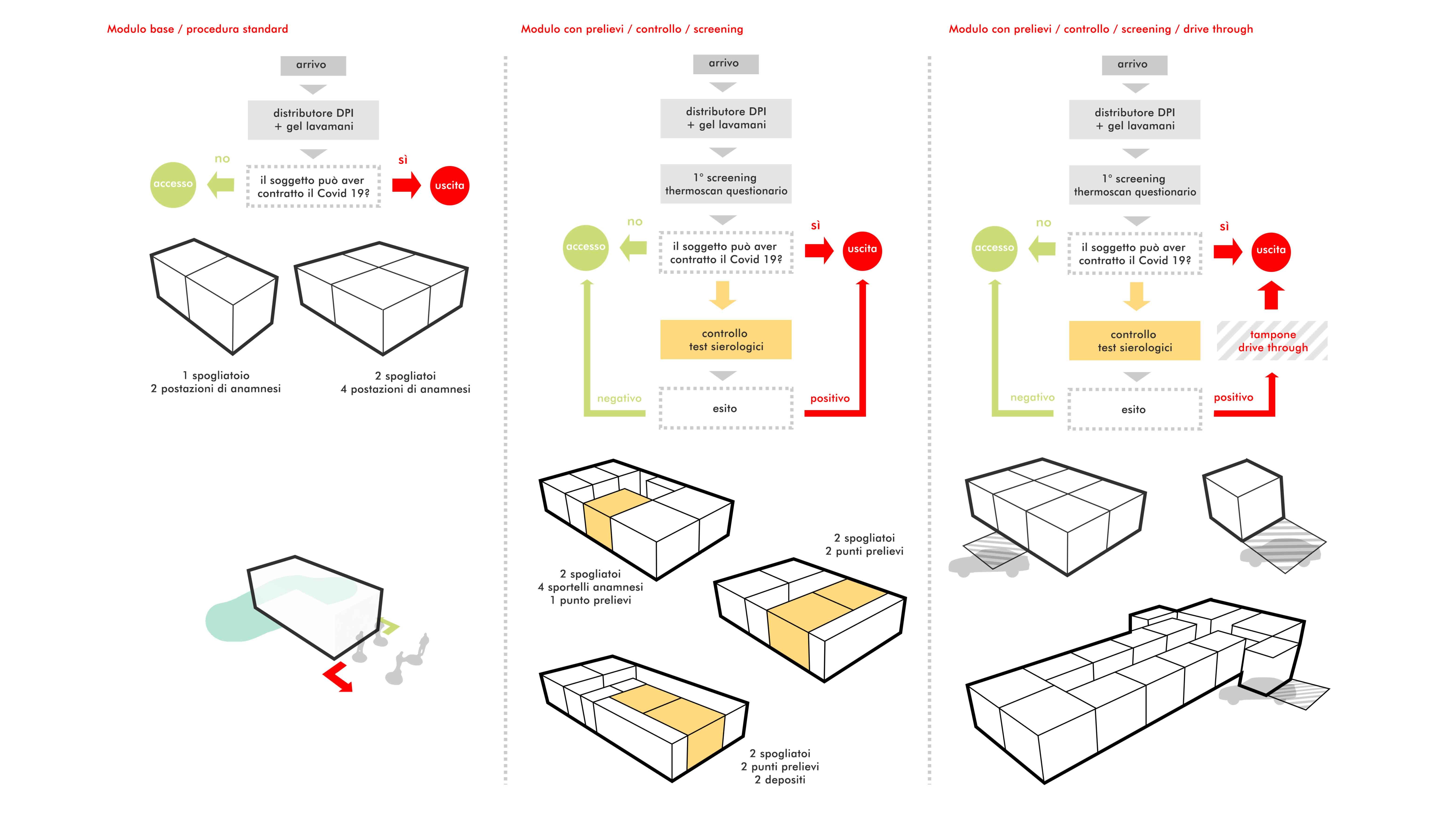 uSafe Lab - I moduli e le procedure Binini Partners - Archilinea}