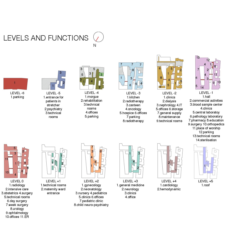 Levels and functions Aymeric Zublena (Scau Architecture-Paris), Ugo and Paolo Dellapiana (Archicura-Torino), Ugo Camerino (Venezia)}