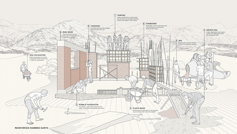 Rammed earth construction process Sharon Davis Design}