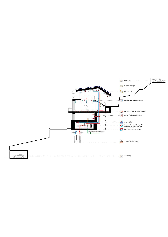 Energy Concept Yonder - Architektur und Design}