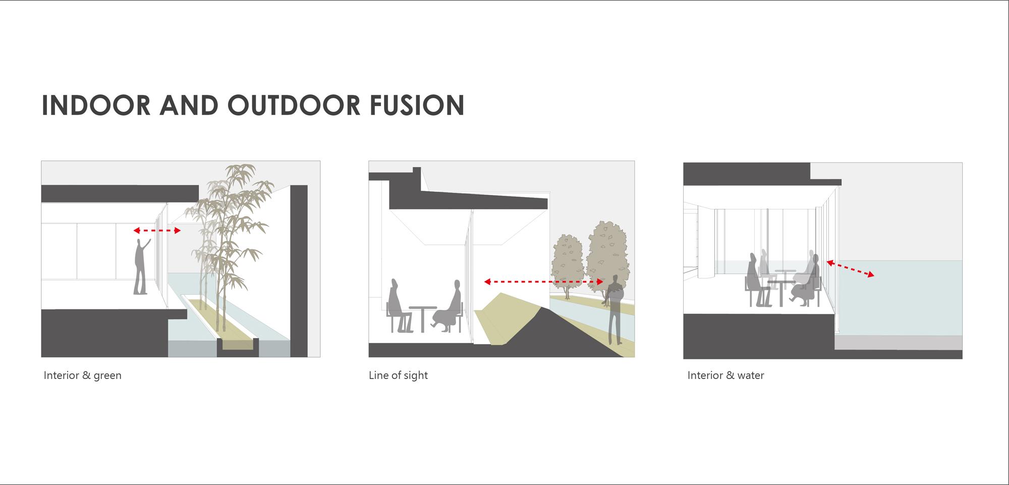 INDOOR AND OUTDOOR FUSION Chain10 Architecture & Interior Design Institute}